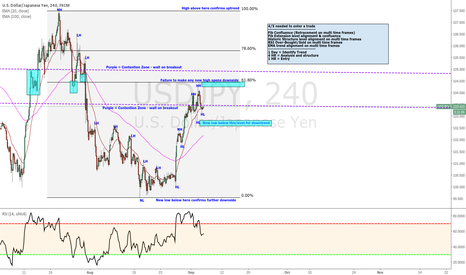 USDJPY: USD/JPY Friendly breakdown, scenarios and entry strategy