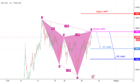 GBPNZD: GBPNZD Cypher