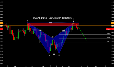 USDOLLAR: DOLLAR INDEX - Daily, Bearish Bat Pattern