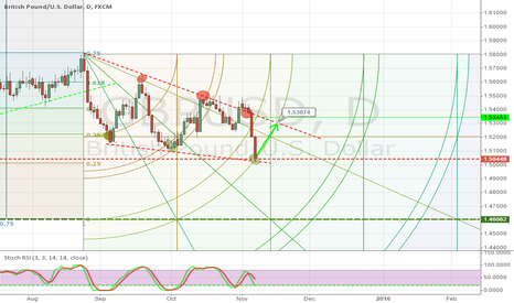GBPUSD: going up a bit from here