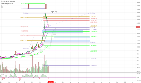 BTCUSD: Big retrace coming