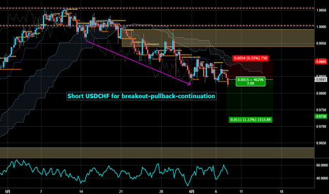 USDCHF: Short USDCHF for breakout-pullback-continuation