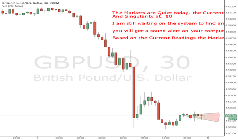 GBPUSD: Current Market Conditions to the GBPUSD