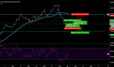 EURCAD: EURCAD little correction long then short