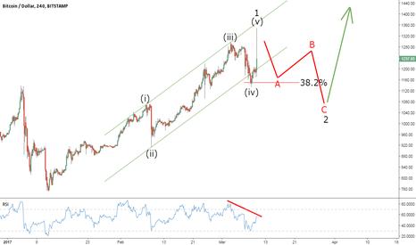 BTCUSD: Bitcoin Elliott Wave Outlook Ahead of the SEC
