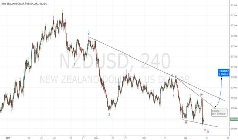 NZDUSD: NZDUSD - możliwe wykończenie impulsu spadkowego