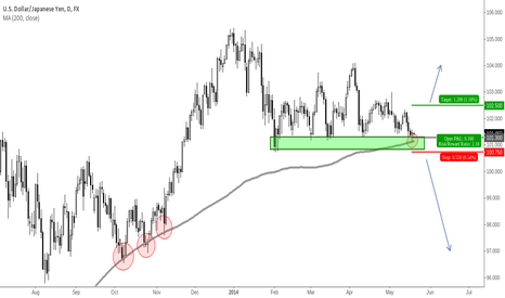 USDJPY: USDJPY Resting At A Confluence Of Support
