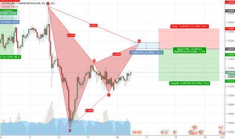 USDCAD: possible Bearish Bat on USDCAD