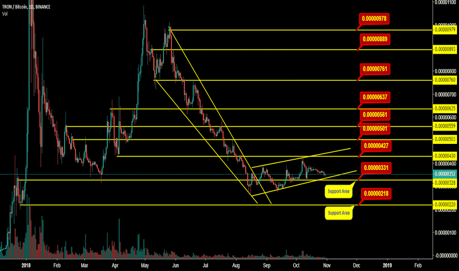 TRXBTC: I have Mention Support and resistance levels on Chart   Note: Th