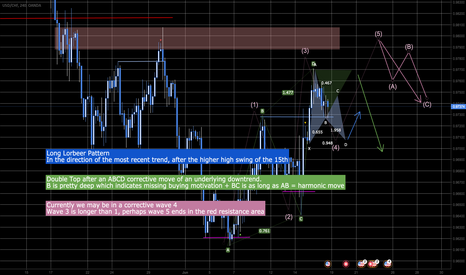 USDCHF: Couple of scenarios for next week