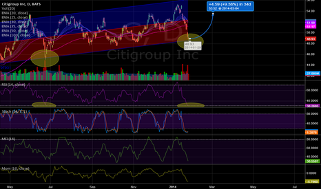 C: Citigroup, Testing Bottom of TL, Ready to POP