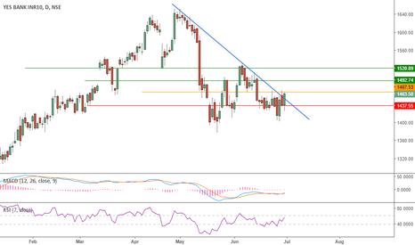 YESBANK: Trendline breakout on Yesbank