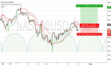 NAS100USD: Nasdaq H4: probabile partenza ciclica metà mensile