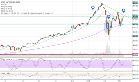 SPY: Is the S&P building a wedge supported in MA200?