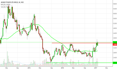 ADANIPOWER: Buy Adanipower with first target of 50