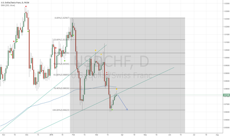 USDCHF: USD/CHF Trendline Short Setup
