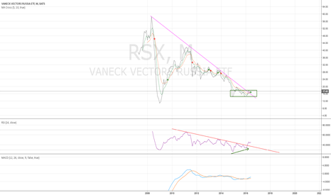 RSX: RSX monthly - building a bottom - 6/30/2016