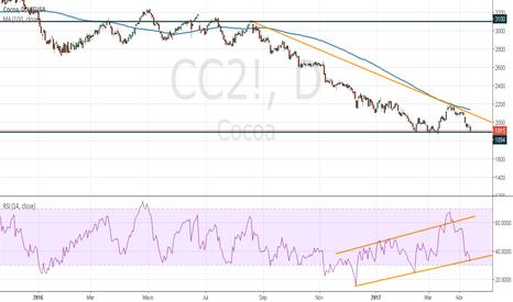 CC2!: CACAO para Gráfico diario y gráficos inferiores