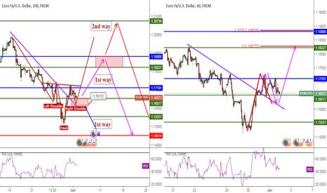 EURUSD: EURUSD, H-S&TrendLineBroken&PriceAction, 4H-1H, Buy