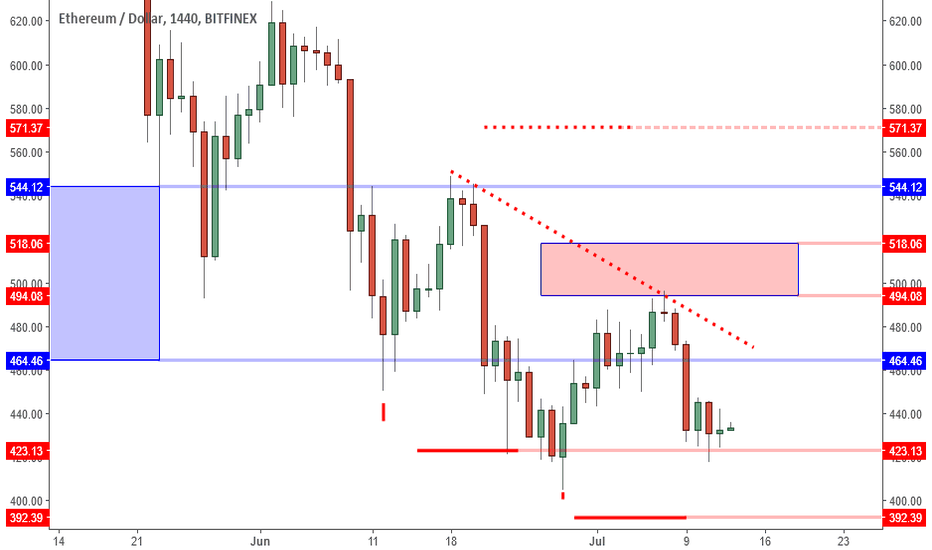 ETHUSD: ETHUSD: 442 Inside Bar Trigger Setting Up For Low 500s Target.