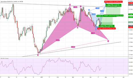 AUDUSD: Is the Bearish Butterfly taking over – a medium term look at AUD