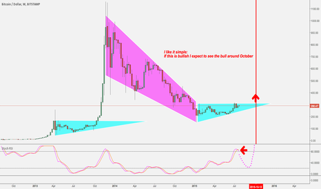BTCUSD: BTC enjoy the summer. No need to rush just now.