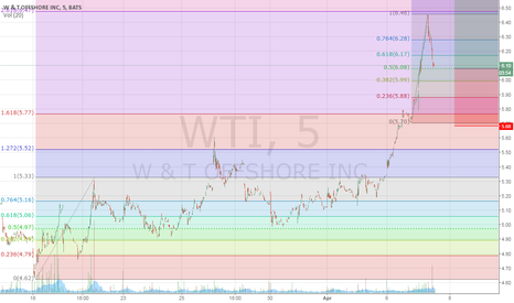 WTI: Go Long After Correction