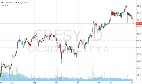 CRESY: Buy more CRESY
