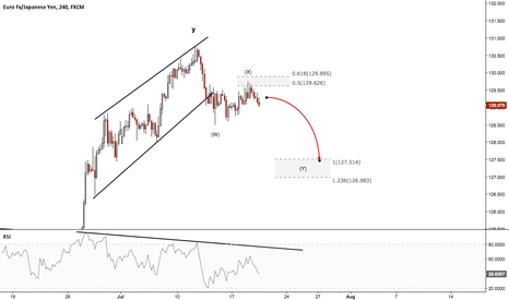 EURJPY: EURJPY - Draghi to deliver a dovish press conference tomorrow?