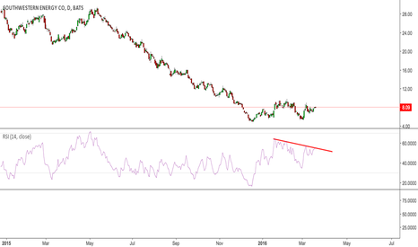 SWN: SWN reliable RSI resistance