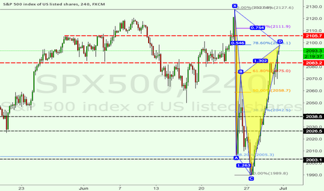 SPX500: SPX Cypher pattern to reverse at 2098