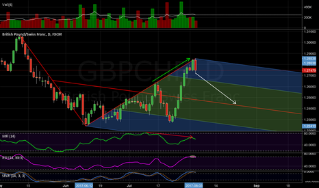 GBPCHF: Large potential