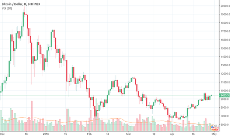BTCUSD: make a some profit via charts
