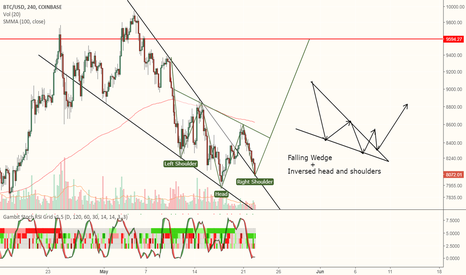 BTCUSD: Bitcoin - Falling Wedge + Inversed Head and Shoulders