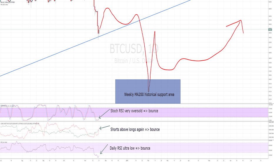 BTCUSD: This is how the next weeks will play out, final drop yet to come