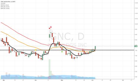 GNC: I believe GNC is a buy