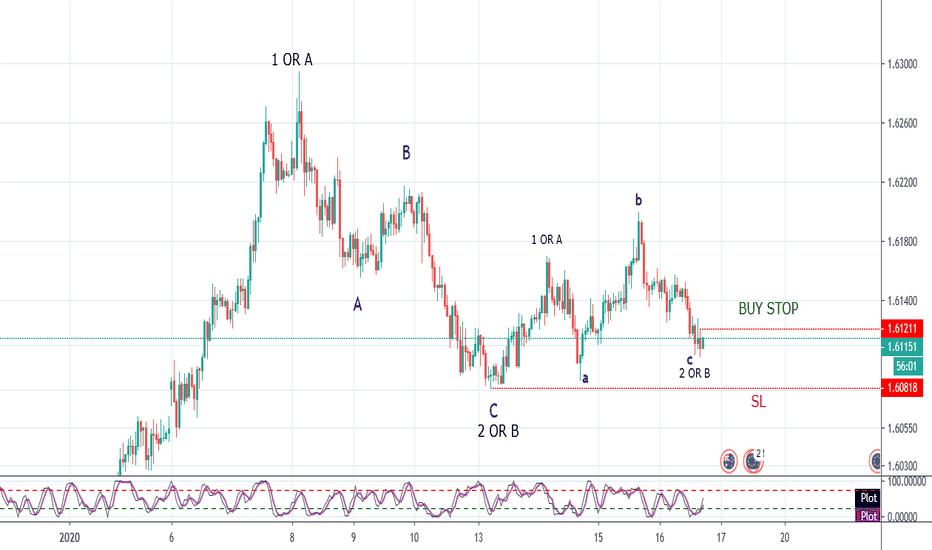 aripi btc tradingview