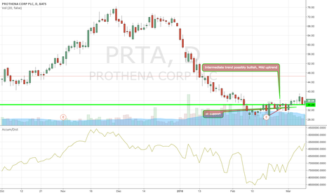 PRTA: Excellent, there are 1 resistance areas on the way to Target 1.
