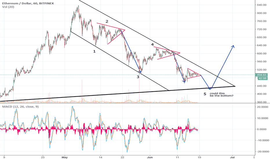 ETHUSD: One more lower low to...
