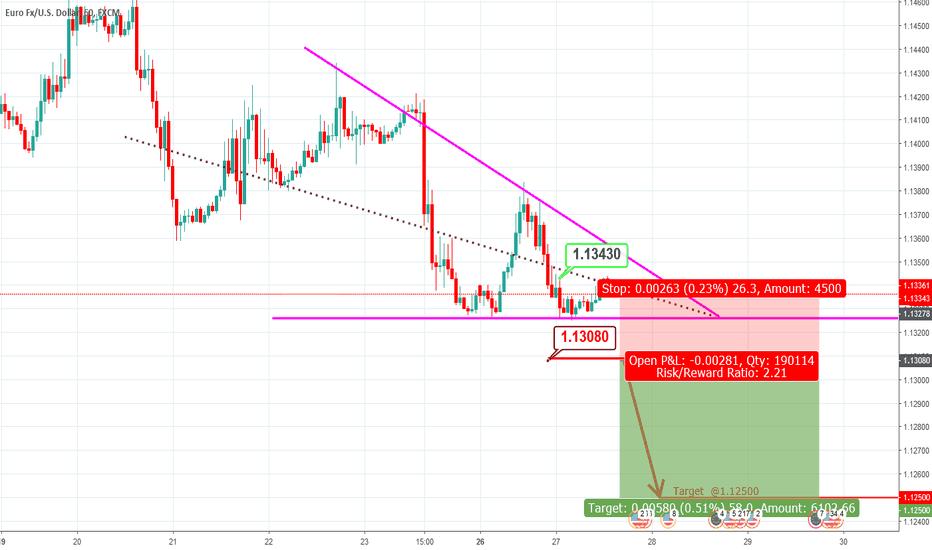 EURUSD: EURUSD - H1 Descending Triangle & Short Setup