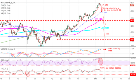 USOIL: OIL - Patience