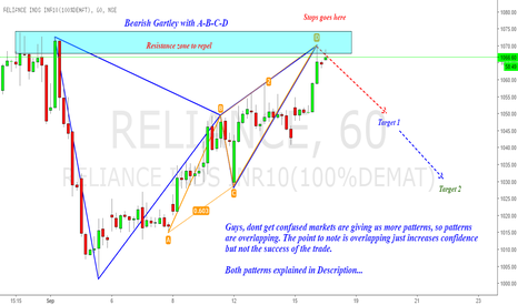 RELIANCE: Reliance : Gartley with an ABCD to go short !