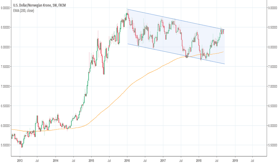 USDNOK: USDNOK - top of 2Y channel, weekly chart