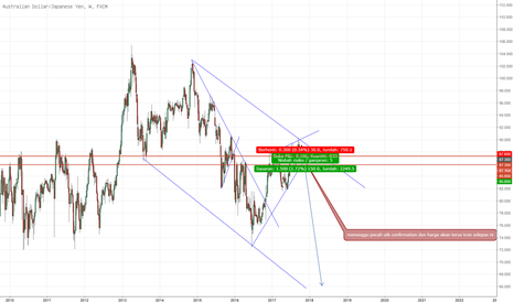 AUDJPY: AUDJPY : Sell Long-Term Strategi