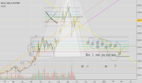 BTCUSD: Bitcoin's golden String may be about to burst.