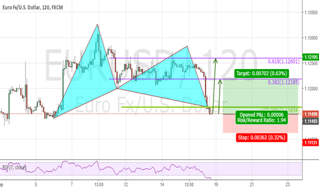 EURUSD: Bull Gartley once  Market opens