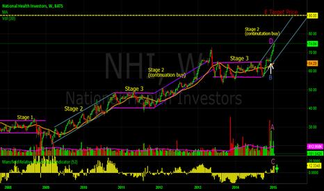 NHI: NHI National Health Investor