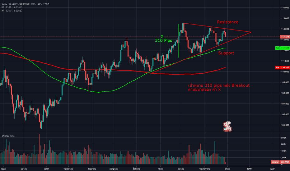 USDJPY: USD/JPY กราฟรายวัน กำลังฟอร์ม Symmetrical Triangle