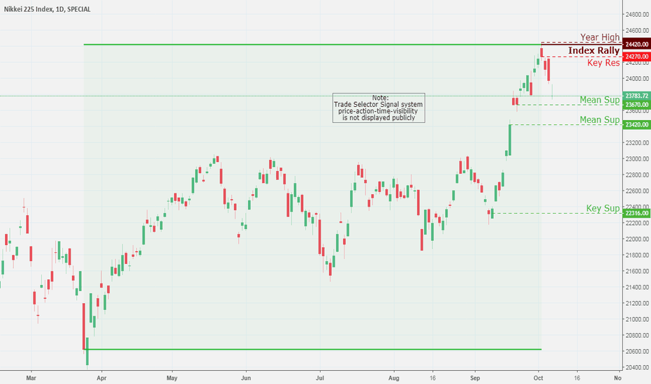NKY: NIKKEI 225 Index, Daily Chart Analysis 10/5