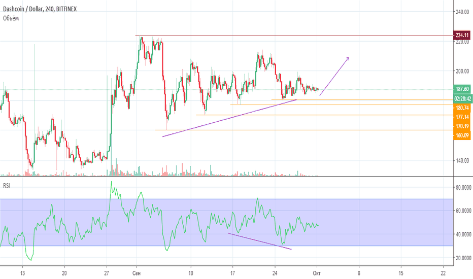 DSHUSD: DSH/USD 01.10.2018